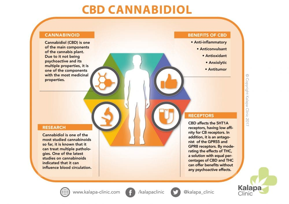 Cannabdiol - Cannabis Oil UK | Kalapa Clinic