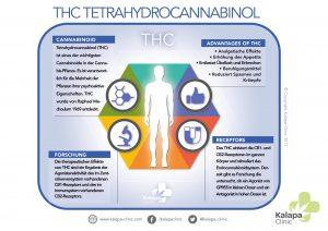 Tetrahydrocannabinol medikament