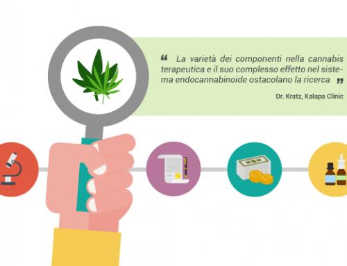 I problemi della Ricerca sulla Cannabis Terapeutica