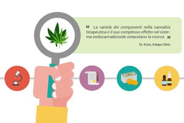 ricerca sulla cannabis terapeutica