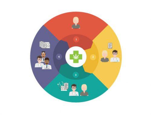 Terapias controladas: ¿qué son y cómo benefician a tu tratamiento con cannabis medicinal?
