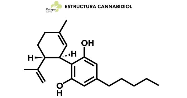 estructura molecular cannabidiol